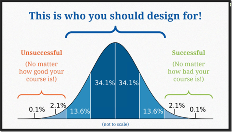 success curve